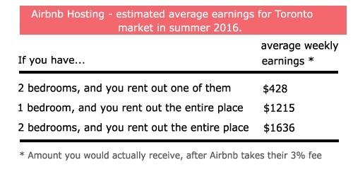 Airbnb Earnings Toronto